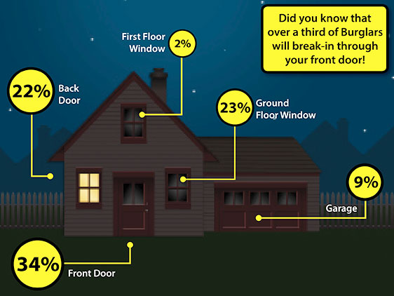 Home Security - 12 Top Tips